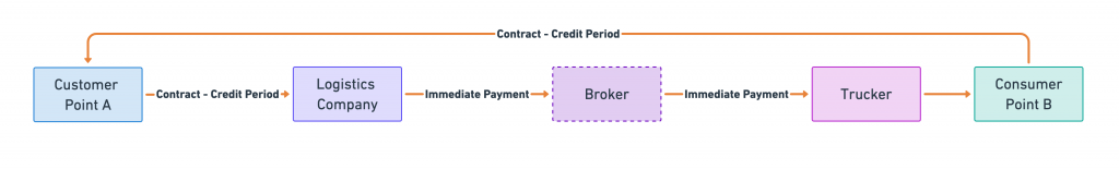 Logistics Payments Cycle